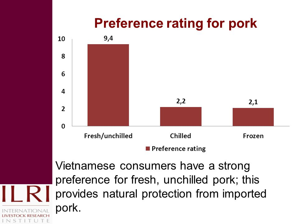 Preference rating for pork Vietnamese consumers have a strong preference for fresh, unchilled pork; this provides natural protection from imported pork.