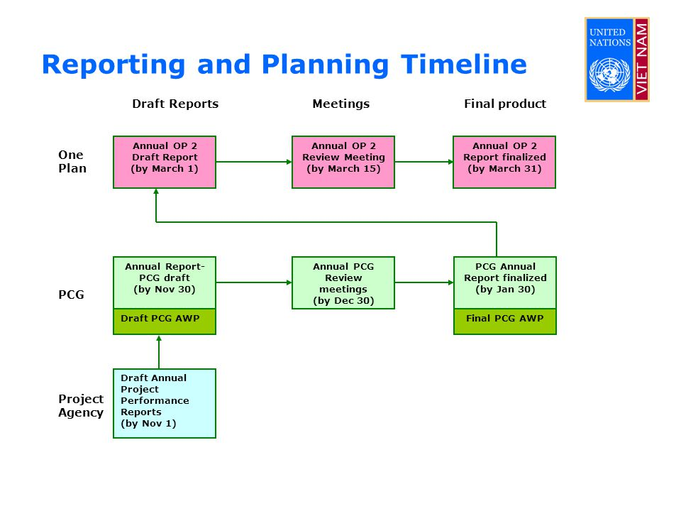 Reporting and Planning Timeline Draft Annual Project Performance Reports (by Nov 1) Annual Report- PCG draft (by Nov 30) Annual PCG Review meetings (by Dec 30) PCG Annual Report finalized (by Jan 30) Annual OP 2 Draft Report (by March 1) Annual OP 2 Review Meeting (by March 15) Annual OP 2 Report finalized (by March 31) Draft PCG AWPFinal PCG AWP Draft Reports Meetings Final product One Plan Project Agency PCG