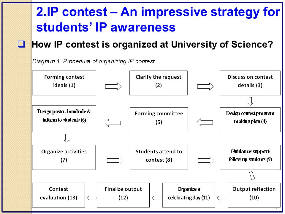 8  How IP contest is organized at University of Science? 2.IP contest – An impressive strategy for students' IP awareness