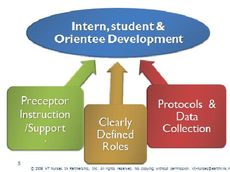 To develop capability © 2003 - 2008 Vermont Nurses In Partnership, Inc.