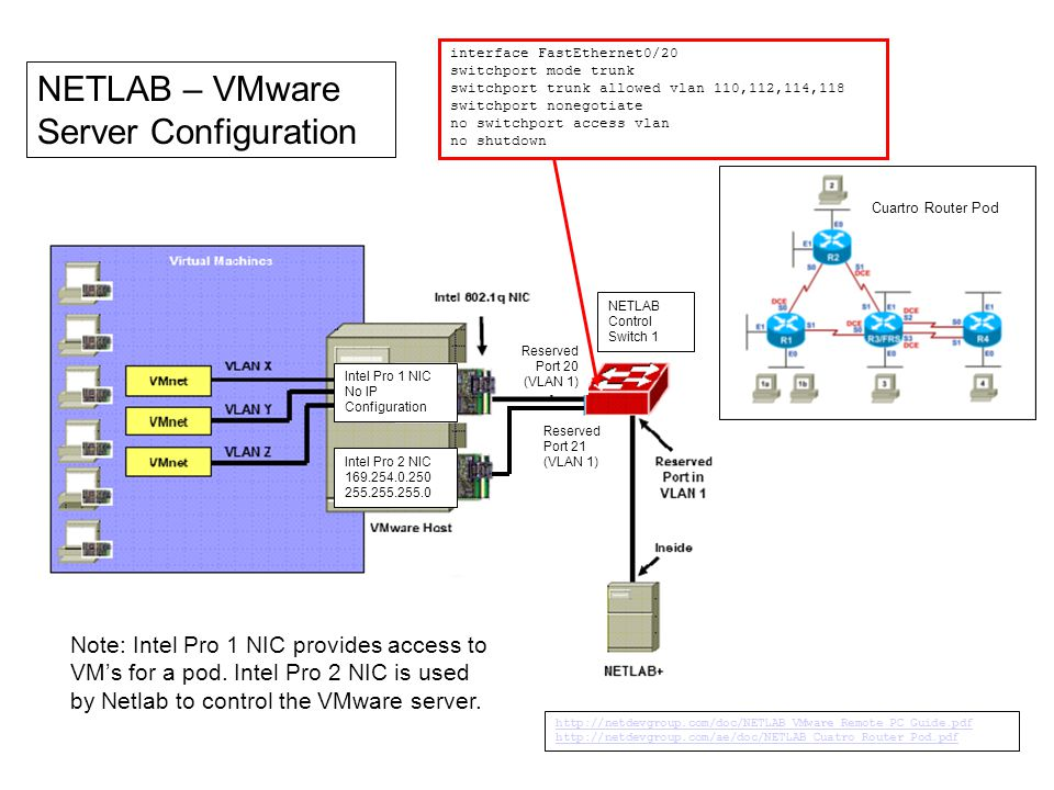 NETLAB – VMware Server Configuration Cuartro Router Pod Intel Pro 2 NIC 169.254.0.250 255.255.255.0 Intel Pro 1 NIC No IP Configuration Reserved Port