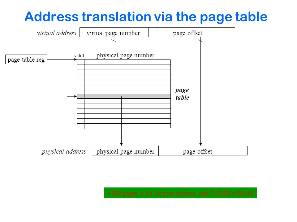 Address translation via the page table virtual page numberpage offset valid physical page number page table reg physical page numberpage offset virtual address physical address page table 8 KB pages, a 64 bit byte address, and 512MB of RAM