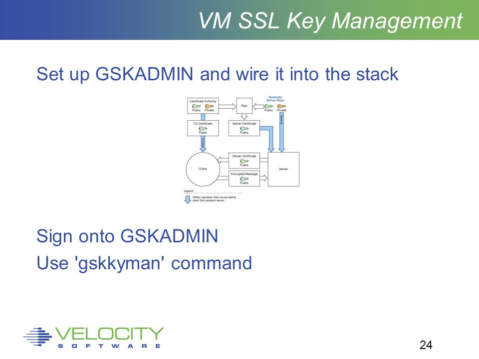 24 VM SSL Key Management Set up GSKADMIN and wire it into the stack Sign onto GSKADMIN Use gskkyman command