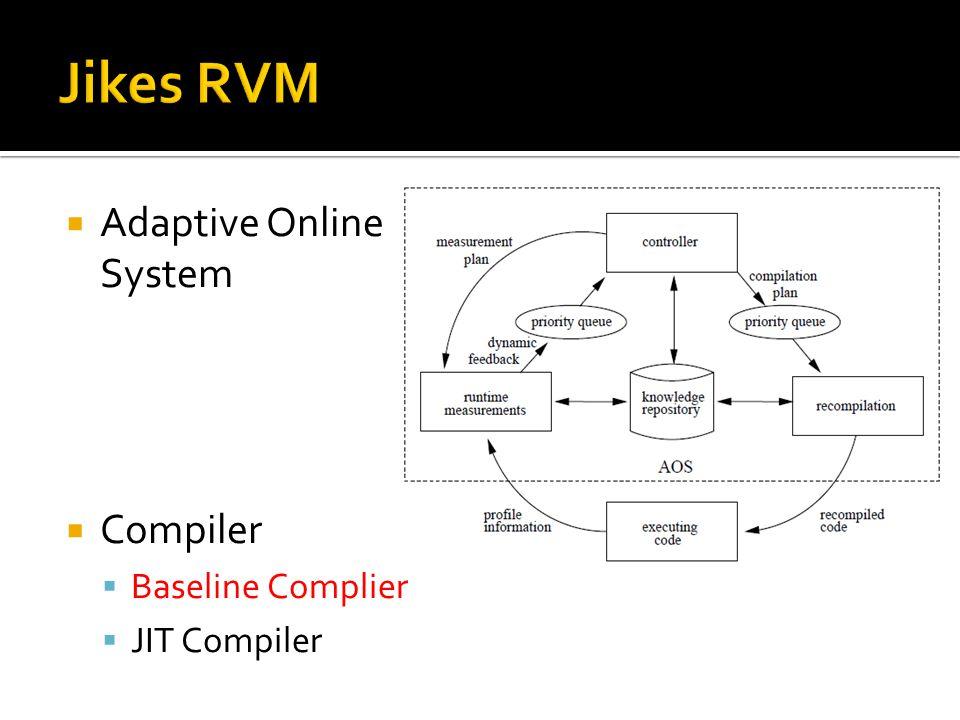  Adaptive Online System  Compiler  Baseline Complier  JIT Compiler