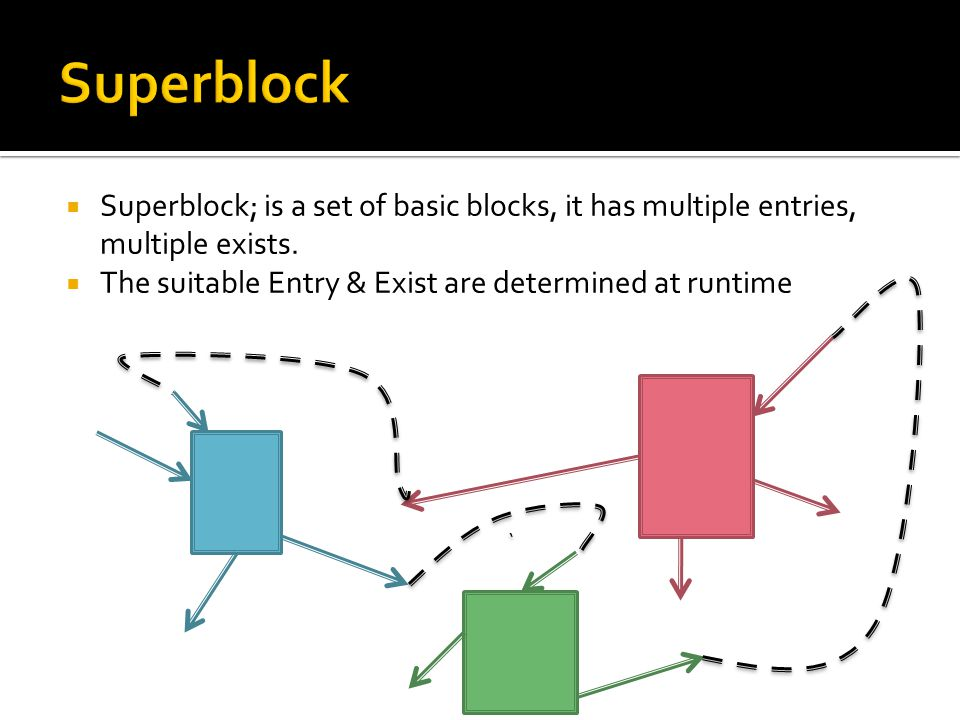  Superblock; is a set of basic blocks, it has multiple entries, multiple exists.