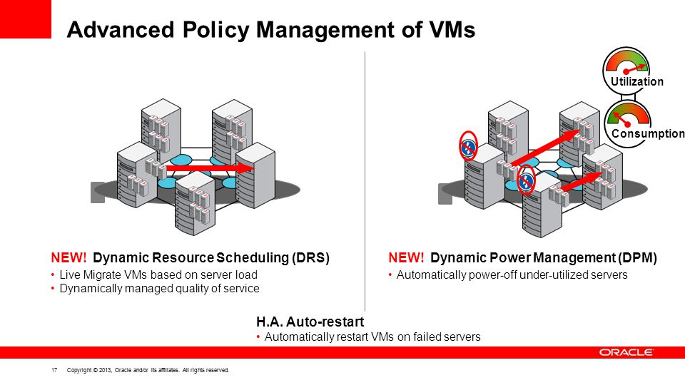 17 Copyright © 2013, Oracle and/or its affiliates. All rights reserved. Advanced Policy Management of VMs NEW! Dynamic Resource Scheduling (DRS) Live