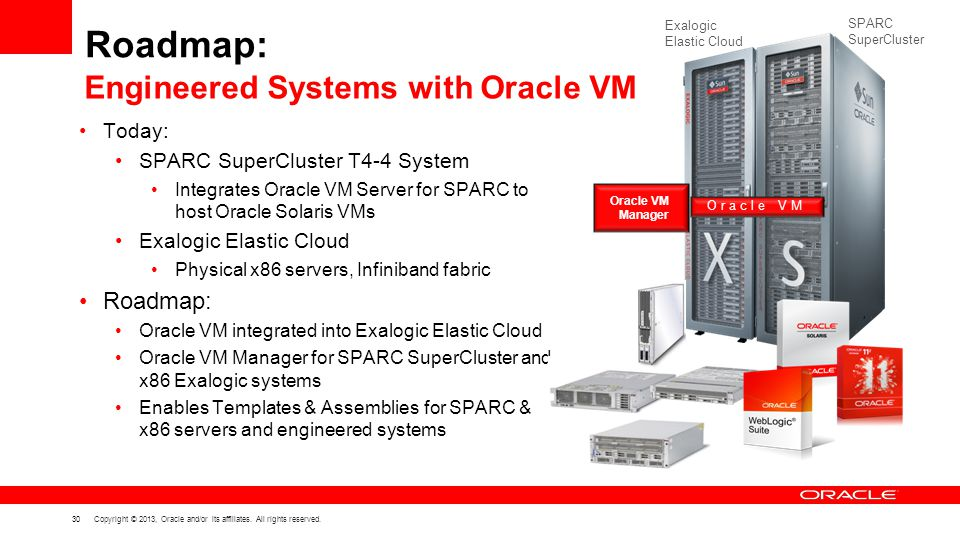 30 Copyright © 2013, Oracle and/or its affiliates. All rights reserved. Roadmap: Today: SPARC SuperCluster T4-4 System Integrates Oracle VM Server for