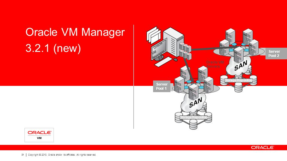 31 Copyright © 2013, Oracle and/or its affiliates. All rights reserved. Oracle VM Manager 3.2.1 (new) Oracle VM Manager Oracle VM Servers Storage Repo
