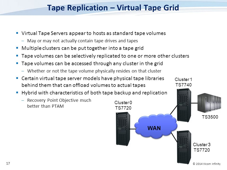 © 2014 Vicom Infinity Tape Replication – Virtual Tape Grid 17 WAN Cluster 0 TS7720 Cluster 1 TS7740 TS3500 Cluster 3 TS7720  Virtual Tape Servers appear to hosts as standard tape volumes –May or may not actually contain tape drives and tapes  Multiple clusters can be put together into a tape grid  Tape volumes can be selectively replicated to one or more other clusters  Tape volumes can be accessed through any cluster in the grid –Whether or not the tape volume physically resides on that cluster  Certain virtual tape server models have physical tape libraries behind them that can offload volumes to actual tapes  Hybrid with characteristics of both tape backup and replication –Recovery Point Objective much better than PTAM