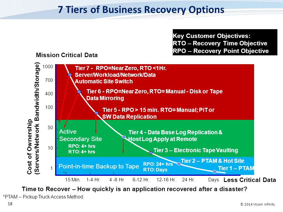 © 2014 Vicom Infinity 7 Tiers of Business Recovery Options 18 Mission Critical Data Less Critical Data Key Customer Objectives: RTO – Recovery Time Objective RPO – Recovery Point Objective Tier 1 – PTAM* 15 Min.1-4 Hr.4 -8 Hr.8-12 Hr..12-16 Hr..24 Hr..Days Tier 6 - RPO=Near Zero, RTO= Manual - Disk or Tape Data Mirroring Tier 5 - RPO > 15 min.