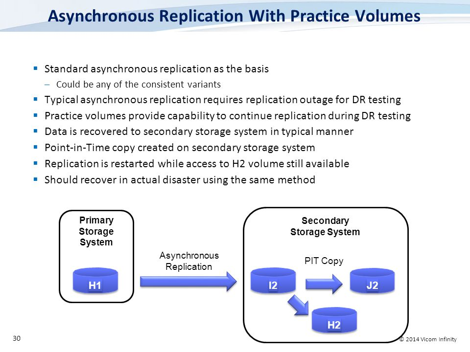 © 2014 Vicom Infinity Secondary Storage System Asynchronous Replication With Practice Volumes  Standard asynchronous replication as the basis –Could be any of the consistent variants  Typical asynchronous replication requires replication outage for DR testing  Practice volumes provide capability to continue replication during DR testing  Data is recovered to secondary storage system in typical manner  Point-in-Time copy created on secondary storage system  Replication is restarted while access to H2 volume still available  Should recover in actual disaster using the same method 30 H1H1 H1H1 J2 I2 Primary Storage System Asynchronous Replication PIT Copy H2