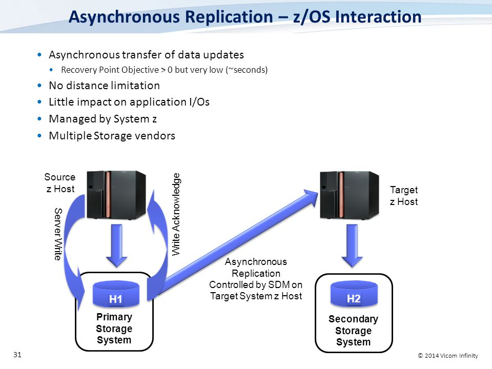 © 2014 Vicom Infinity Asynchronous Replication – z/OS Interaction Asynchronous transfer of data updates Recovery Point Objective > 0 but very low (~seconds) No distance limitation Little impact on application I/Os Managed by System z Multiple Storage vendors 31 H1H1 H1H1 Primary Storage System Asynchronous Replication Controlled by SDM on Target System z Host H2 Secondary Storage System Source z Host Target z Host Server Write Write Acknowledge