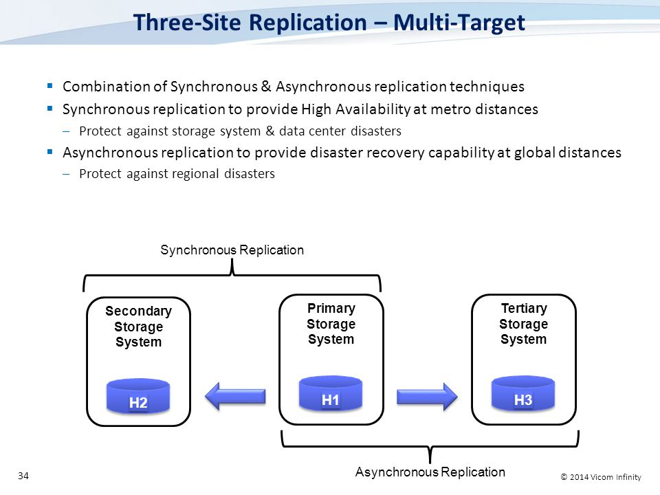 © 2014 Vicom Infinity Tertiary Storage System Secondary Storage System Three-Site Replication – Multi-Target  Combination of Synchronous & Asynchronous replication techniques  Synchronous replication to provide High Availability at metro distances –Protect against storage system & data center disasters  Asynchronous replication to provide disaster recovery capability at global distances –Protect against regional disasters 34 H2 Synchronous Replication H1H1 H1H1 Primary Storage System Asynchronous Replication H3