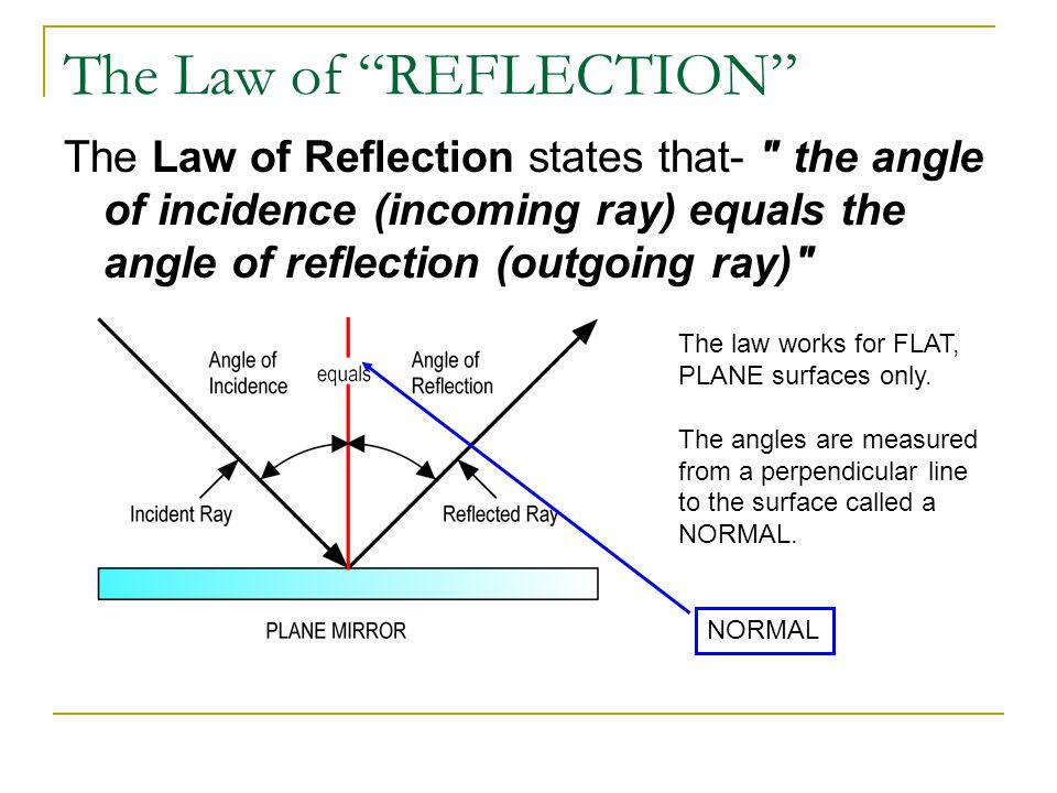 "The Law of ""REFLECTION"" The Law of Reflection states that-"