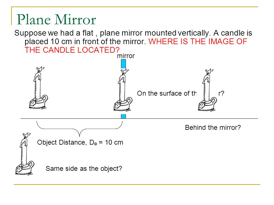 Plane Mirror Suppose we had a flat, plane mirror mounted vertically. A candle is placed 10 cm in front of the mirror. WHERE IS THE IMAGE OF THE CANDLE