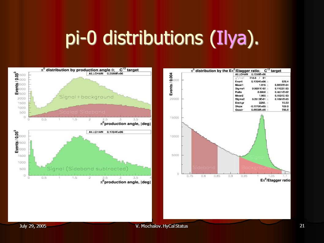 V. Mochalov. HyCal Status 21 July 29, 2005 pi-0 distributions (Ilya).