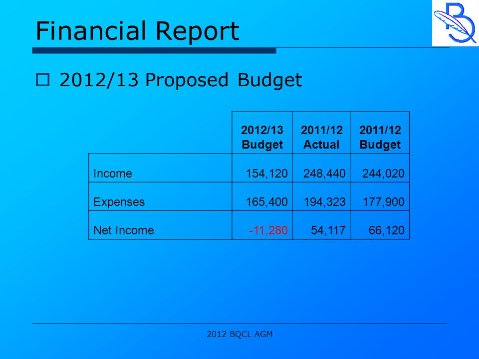 2012 BQCL AGM Financial Report  2012/13 Proposed Budget 2012/13 Budget 2011/12 Actual 2011/12 Budget Income154,120248,440244,020 Expenses165,400194,323177,900 Net Income-11,28054,11766,120