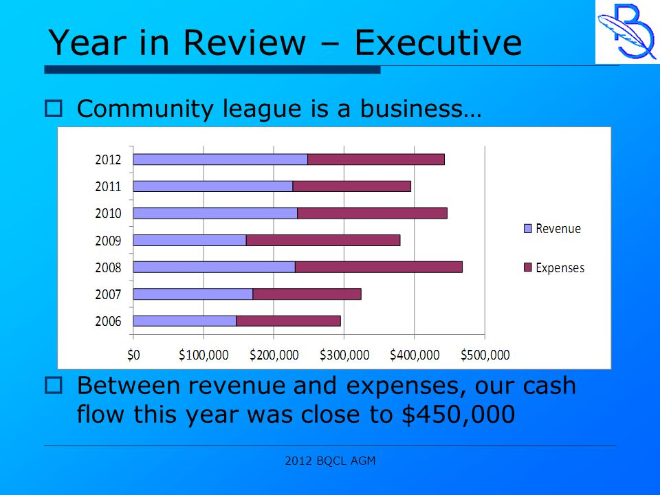2012 BQCL AGM Year in Review – Executive  Community league is a business…  Between revenue and expenses, our cash flow this year was close to $450,000