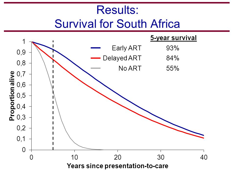 5-year survival Early ART93% Delayed ART84% No ART55% Results: Survival for South Africa