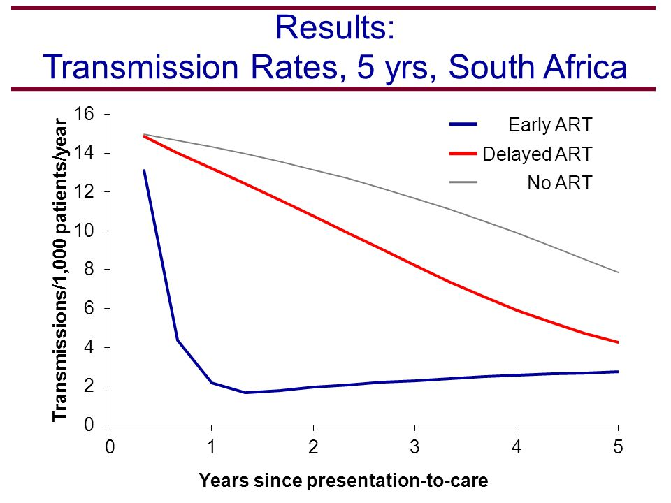 Early ART Delayed ART No ART Results: Transmission Rates, 5 yrs, South Africa