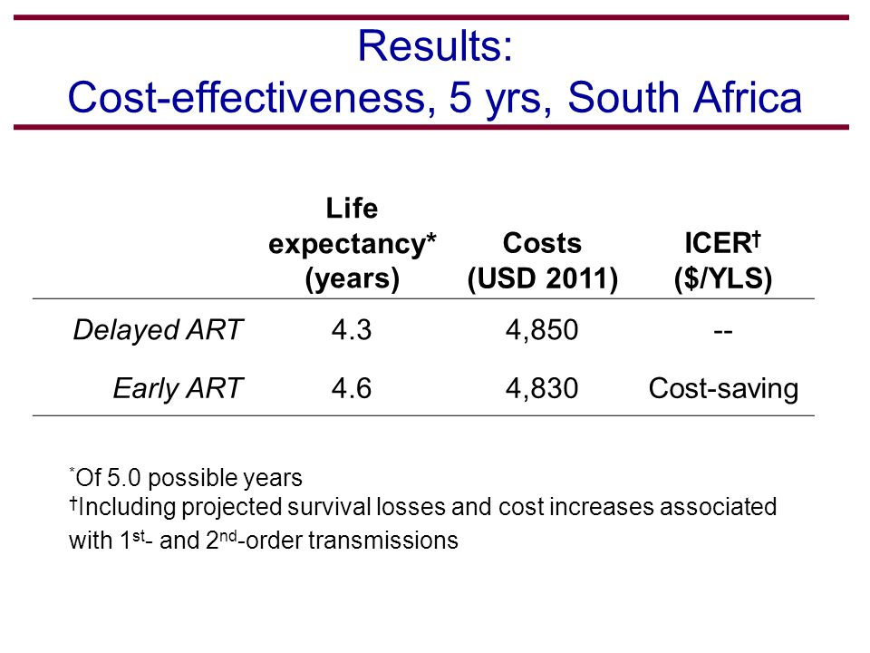 Results: Cost-effectiveness, 5 yrs, South Africa Life expectancy* (years) Costs (USD 2011) ICER † ($/YLS) Delayed ART4.34,850-- Early ART4.64,830Cost-saving * Of 5.0 possible years † Including projected survival losses and cost increases associated with 1 st - and 2 nd -order transmissions