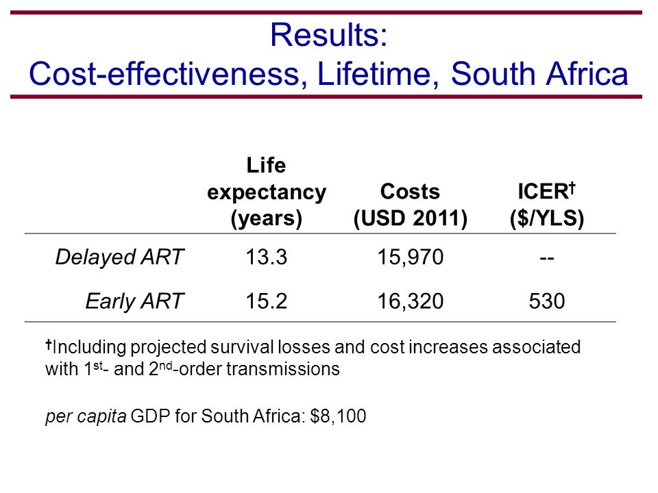Results: Cost-effectiveness, Lifetime, South Africa Life expectancy (years) Costs (USD 2011) ICER † ($/YLS) Delayed ART13.315,970-- Early ART15.216,320530 † Including projected survival losses and cost increases associated with 1 st - and 2 nd -order transmissions per capita GDP for South Africa: $8,100