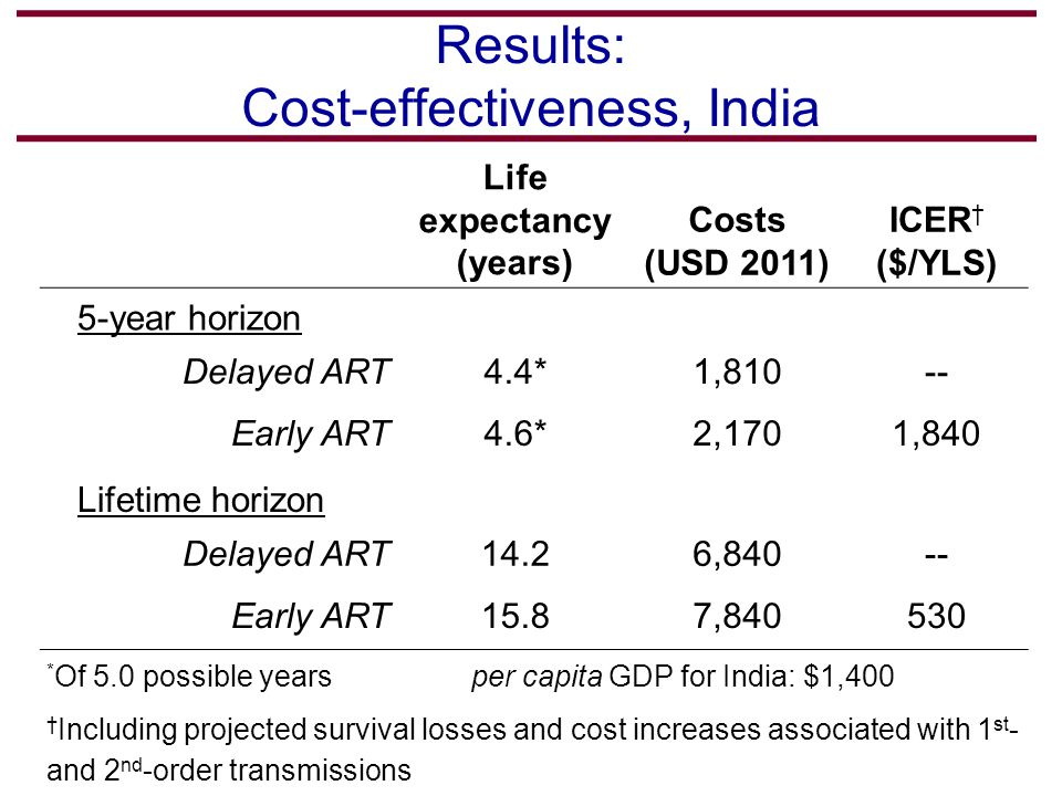 Results: Cost-effectiveness, India Life expectancy (years) Costs (USD 2011) ICER † ($/YLS) 5-year horizon Delayed ART4.4*1,810-- Early ART4.6*2,1701,840 Lifetime horizon Delayed ART14.26,840-- Early ART15.87,840530 * Of 5.0 possible yearsper capita GDP for India: $1,400 † Including projected survival losses and cost increases associated with 1 st - and 2 nd -order transmissions