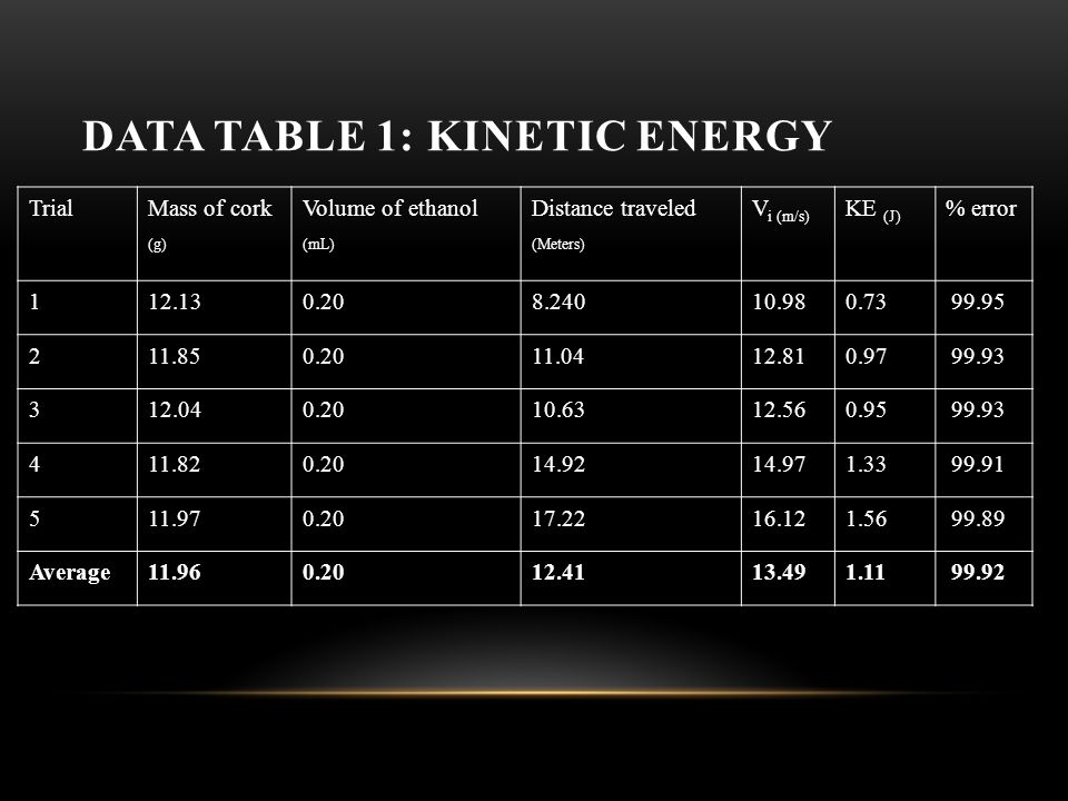 DATA TABLE 1: KINETIC ENERGY TrialMass of cork (g) Volume of ethanol (mL) Distance traveled (Meters) V i (m/s) KE (J) % error 112.130.208.24010.980.73 99.95 211.850.2011.0412.810.97 99.93 312.040.2010.6312.560.95 99.93 411.820.2014.9214.971.33 99.91 511.970.2017.2216.121.56 99.89 Average11.960.2012.4113.491.11 99.92