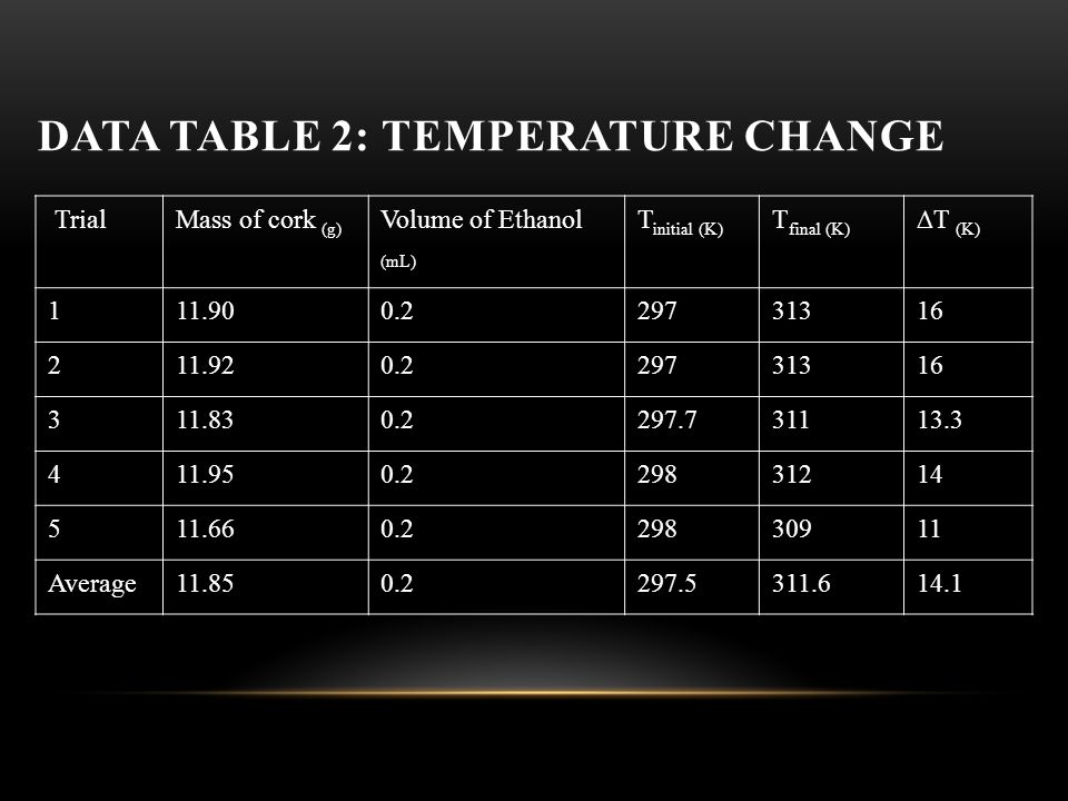 DATA TABLE 2: TEMPERATURE CHANGE TrialMass of cork (g) Volume of Ethanol (mL) T initial (K) T final (K) ∆T (K) 111.900.229731316 211.920.229731316 311.830.2297.731113.3 411.950.229831214 511.660.229830911 Average11.850.2297.5311.614.1