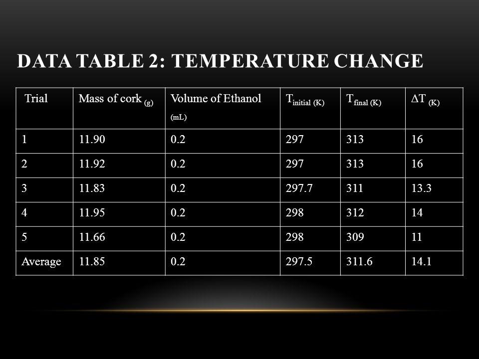 DATA TABLE 2: TEMPERATURE CHANGE TrialMass of cork (g) Volume of Ethanol (mL) T initial (K) T final (K) ∆T (K) 111.900.229731316 211.920.229731316 311