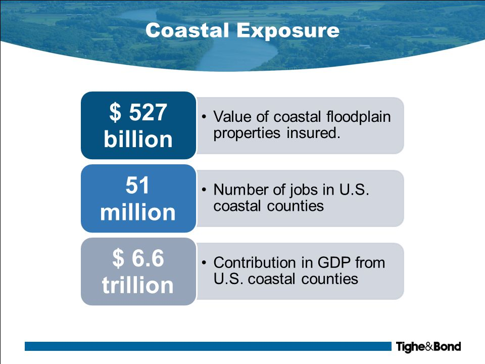 Coastal Exposure Value of coastal floodplain properties insured. $ 527 billion Number of jobs in U.S. coastal counties 51 million Contribution in GDP