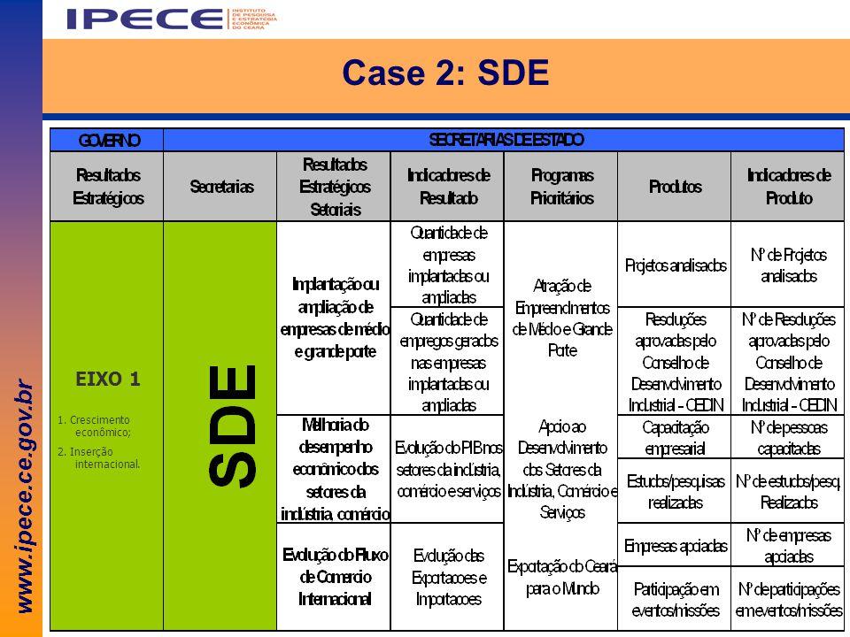 www.ipece.ce.gov.br Case 2: SDE EIXO 1 1. Crescimento econômico; 2. Inserção internacional.