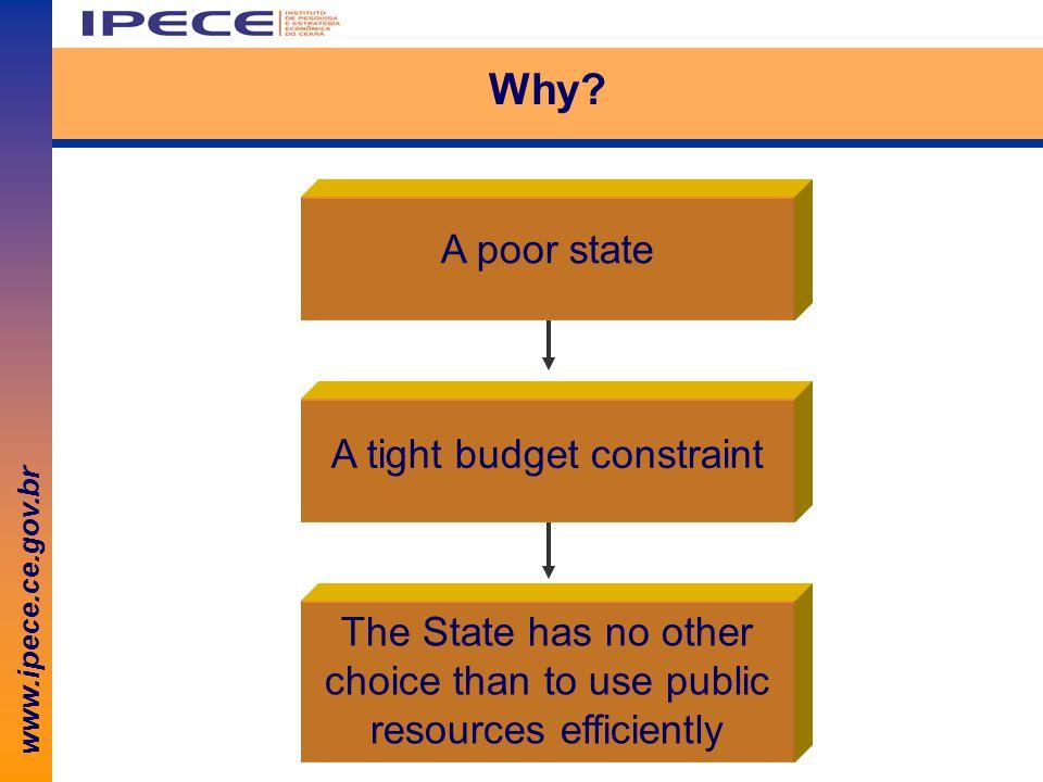 www.ipece.ce.gov.br Why.