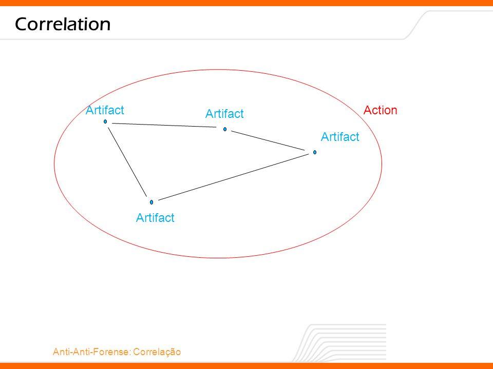 Anti-Anti-Forense: Correlação Correlation Operation Action