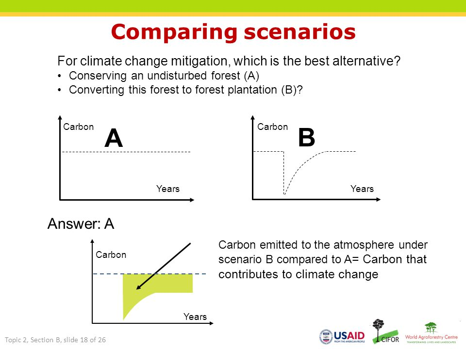 Years Carbon A Years Carbon B For climate change mitigation, which is the best alternative.