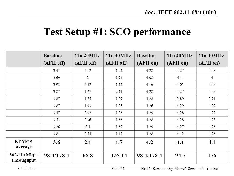 doc.: IEEE 802.11-08/1140r0 SubmissionHarish Ramamurthy, Marvell Semiconductor Inc.Slide 24 Test Setup #1: SCO performance Baseline (AFH off) 11n 20MHz (AFH off) 11n 40MHz (AFH off) Baseline (AFH on) 11n 20MHz (AFH on) 11n 40MHz (AFH on) 3.412.121.544.284.274.28 3.6921.944.084.114 3.922.421.444.164.014.27 3.871.972.114.284.27 3.871.751.894.283.893.91 3.871.931.854.264.294.09 3.472.021.864.294.284.27 3.532.361.664.28 4.23 3.262.41.694.294.274.26 3.812.541.474.284.124.26 BT MOS Average 3.62.11.74.24.1 802.11n Mbps Throughput 98.4/178.468.8135.1498.4/178.494.7176