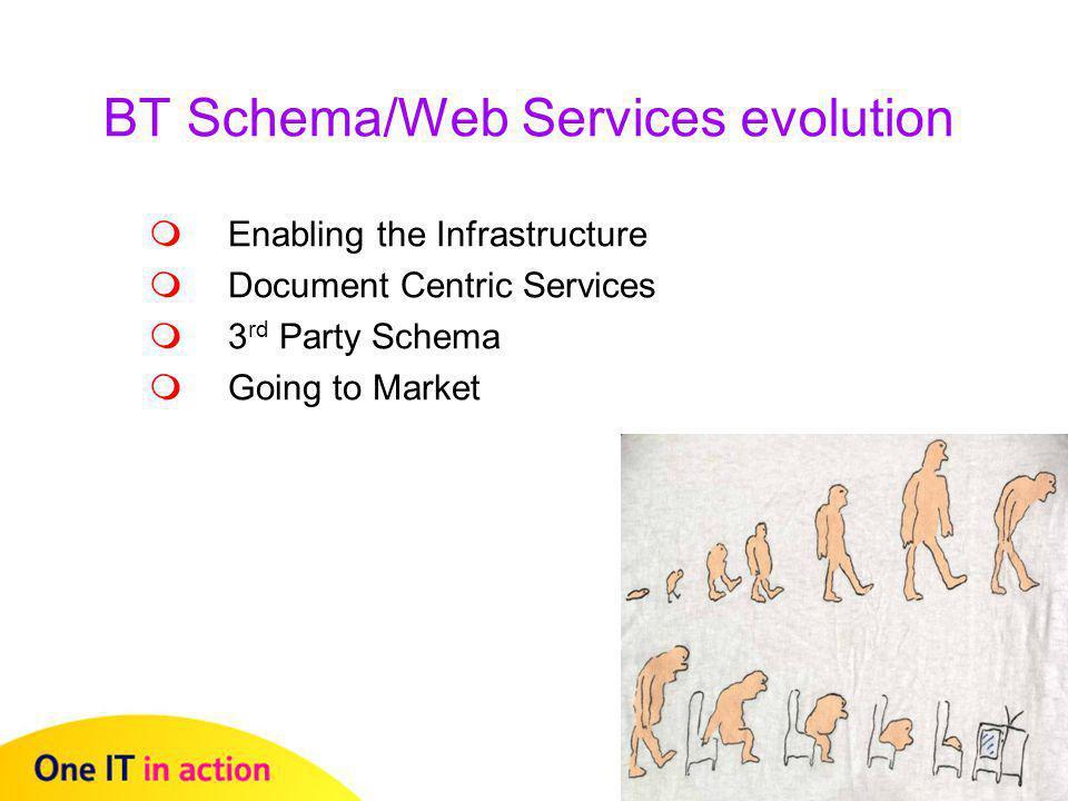 BT Schema/Web Services evolution  Enabling the Infrastructure  Document Centric Services  3 rd Party Schema  Going to Market