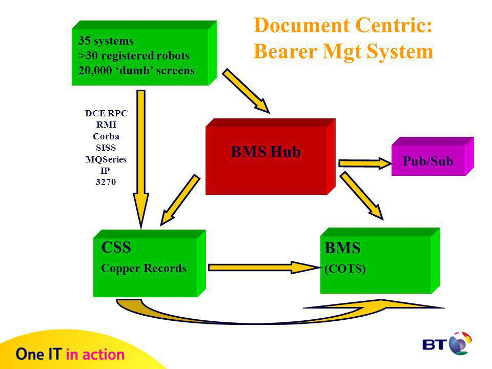 Document Centric  Objectives –Open re-usable services –Generic –Future proofed, Compliant = DocLit –Use of tools essential.