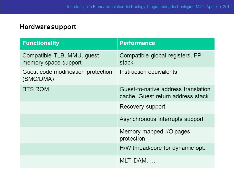 Adaptive binary translation (1/2) Hardware support FunctionalityPerformance Compatible TLB, MMU, guest memory space support Compatible global register
