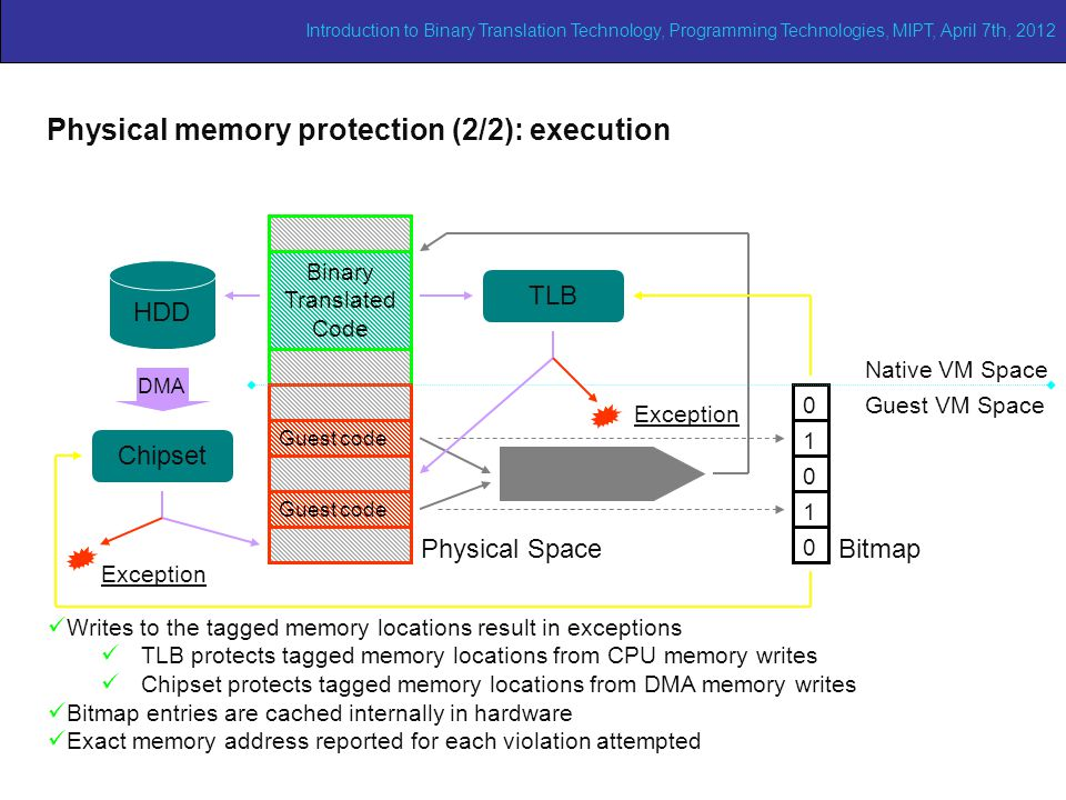 Adaptive binary translation (1/2) 0 1 1 0 0 Binary Translated Code Guest code TLB Physical SpaceBitmap Chipset HDD DMA Native VM Space Guest VM Space Exception Writes to the tagged memory locations result in exceptions TLB protects tagged memory locations from CPU memory writes Chipset protects tagged memory locations from DMA memory writes Bitmap entries are cached internally in hardware Exact memory address reported for each violation attempted Physical memory protection (2/2): execution Introduction to Binary Translation Technology, Programming Technologies, MIPT, April 7th, 2012