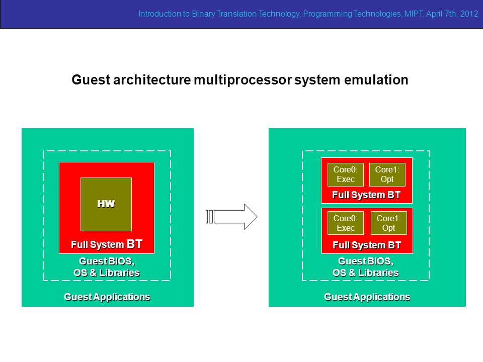 Future works Guest architecture multiprocessor system emulation Guest Applications Guest BIOS, OS & Libraries Full System BT HW Guest Applications Guest BIOS, OS & Libraries Full System BT Core0: Exec Core1: Opt Full System BT Core0: Exec Core1: Opt Introduction to Binary Translation Technology, Programming Technologies, MIPT, April 7th, 2012