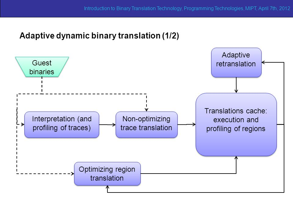 Adaptive binary translation (1/2) Adaptive dynamic binary translation (1/2) Optimizing region translation Guest binaries Interpretation (and profiling