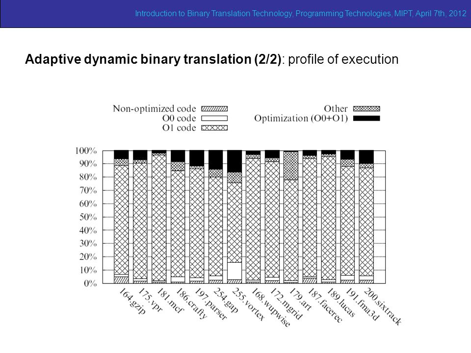 Adaptive dynamic binary translation (2/2): profile of execution Introduction to Binary Translation Technology, Programming Technologies, MIPT, April 7
