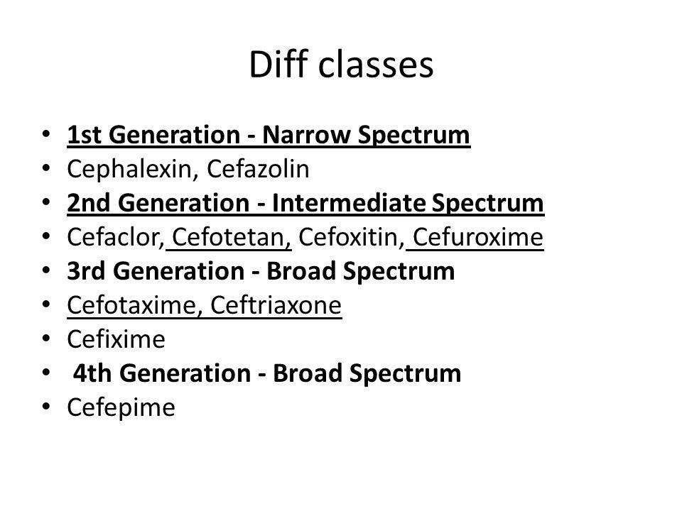 Diff classes 1st Generation - Narrow Spectrum Cephalexin, Cefazolin 2nd Generation - Intermediate Spectrum Cefaclor, Cefotetan, Cefoxitin, Cefuroxime