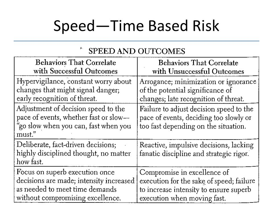 Speed—Time Based Risk
