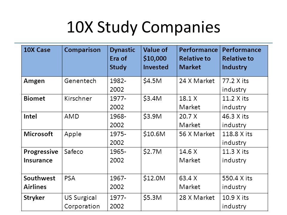 10X Study Companies 10X CaseComparisonDynastic Era of Study Value of $10,000 Invested Performance Relative to Market Performance Relative to Industry