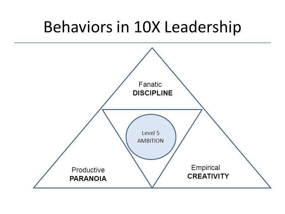 Behaviors in 10X Leadership Level 5 AMBITION Productive PARANOIA Empirical CREATIVITY Fanatic DISCIPLINE