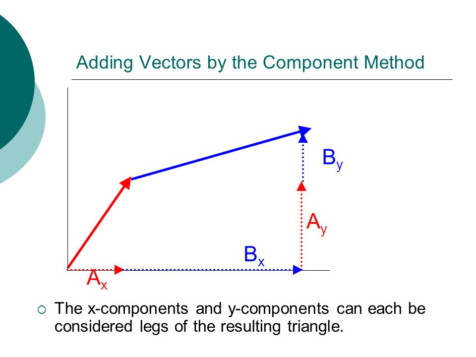 Adding Vectors by the Component Method  The x-components and y-components can each be considered legs of the resulting triangle.