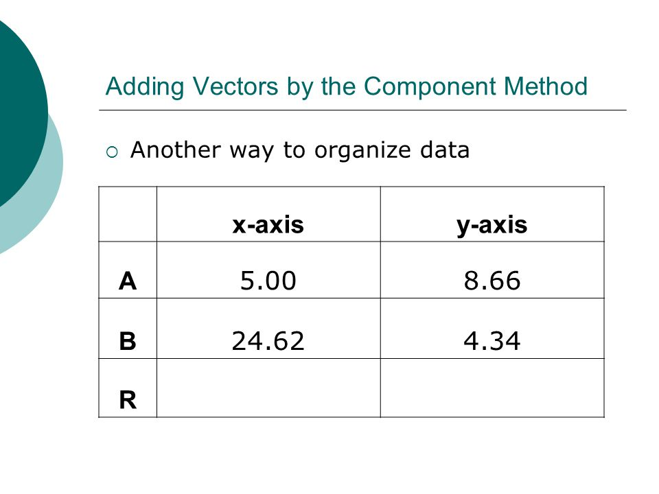 Adding Vectors by the Component Method  Another way to organize data x-axisy-axis A 5.008.66 B 24.624.34 R