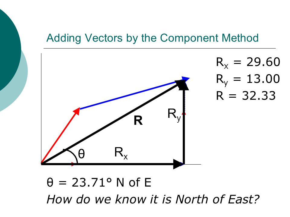 Adding Vectors by the Component Method θ = 23.71° N of E How do we know it is North of East.